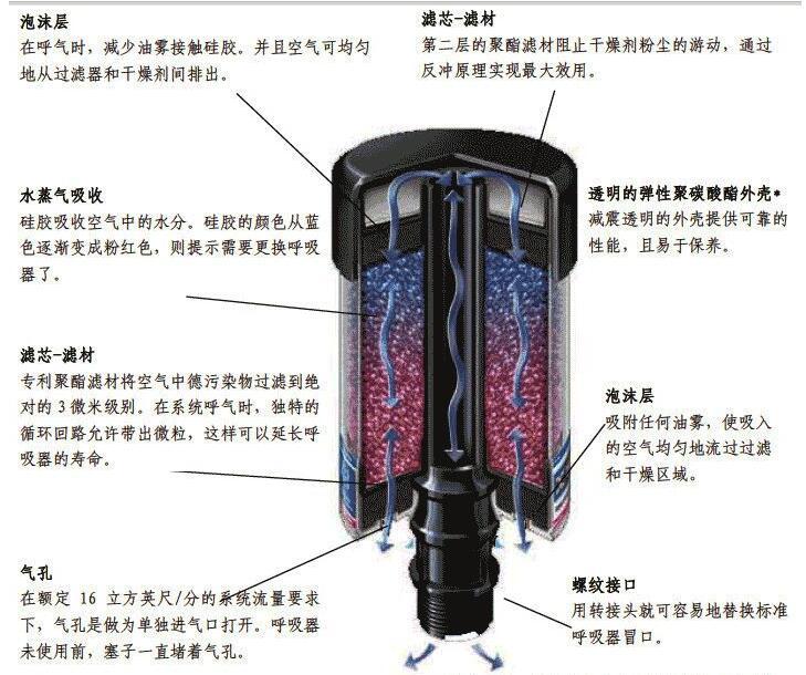 呼吸器原理图