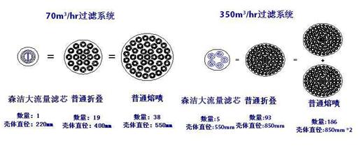 大流量滤芯与传统滤芯对比