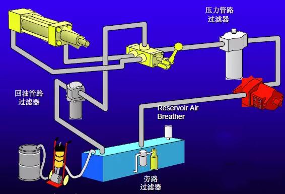 过滤器再液压系统中的安装位置