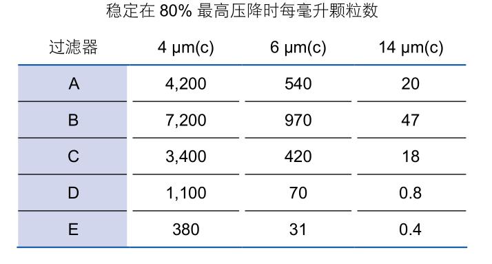 稳定在80%最高压降时每毫升颗粒数
