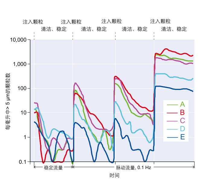 脉动稳定性测试过滤器性能比较