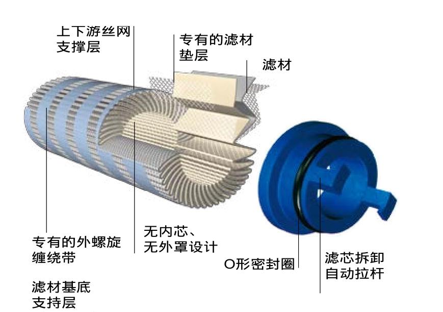 PALL滤芯结构