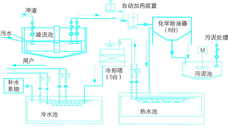 循环水工艺