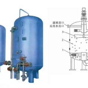水处理过滤器的水泵如何选择合适的扬程