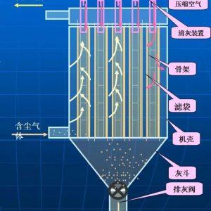 部分化工过滤设备的工作原理分析